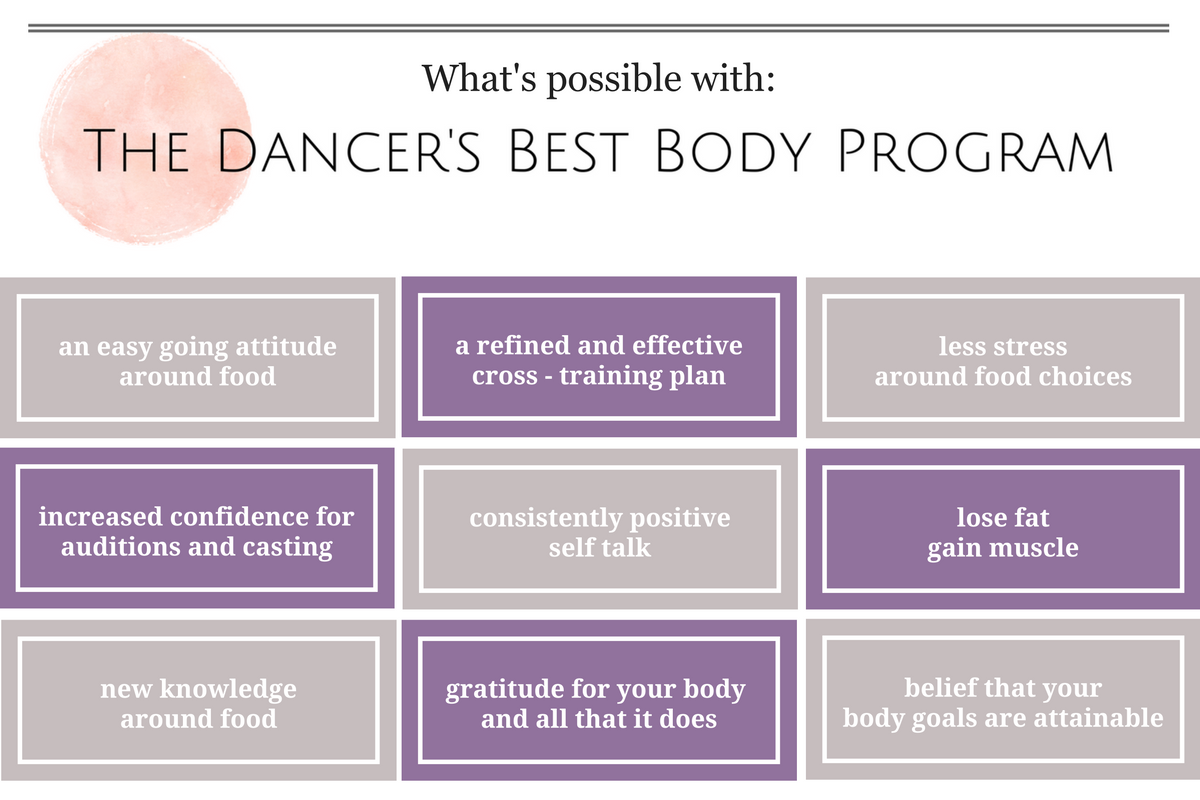 Results from The Dancer's Best Body Program